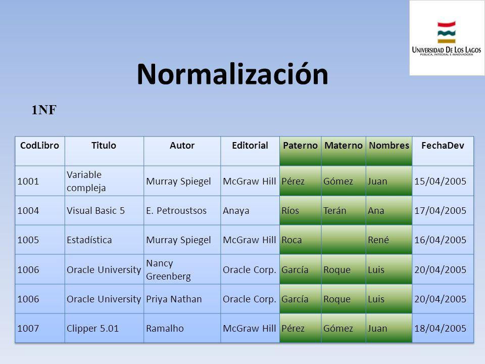 Normalización 1NF CodLibro Titulo Autor Editorial Paterno Materno