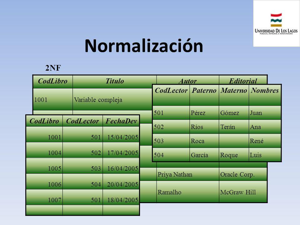 Normalización 2NF CodLibro Titulo Autor Editorial CodLector Paterno