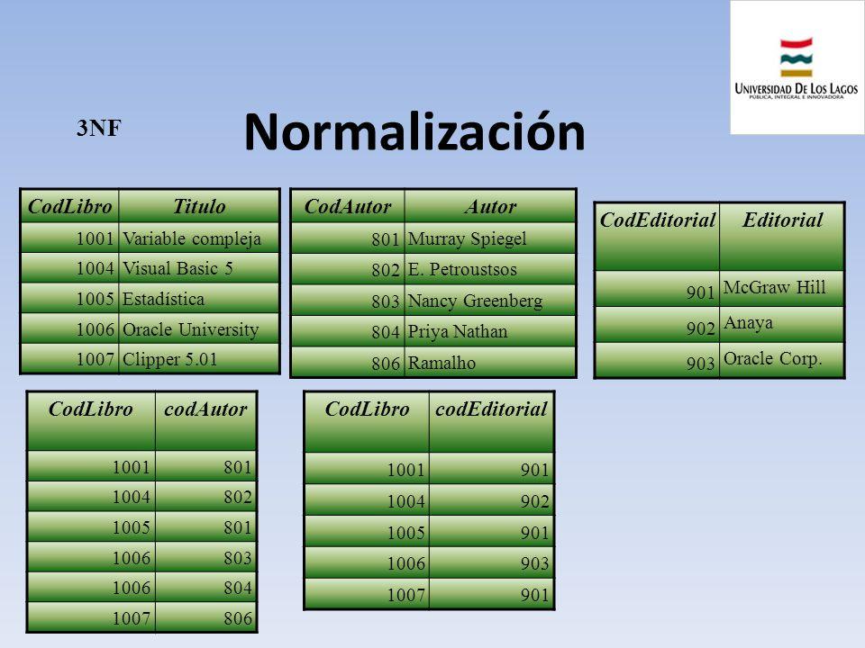 Normalización 3NF CodLibro Titulo CodAutor Autor CodEditorial