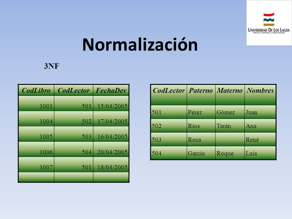Normalización 3NF CodLibro CodLector FechaDev CodLector Paterno