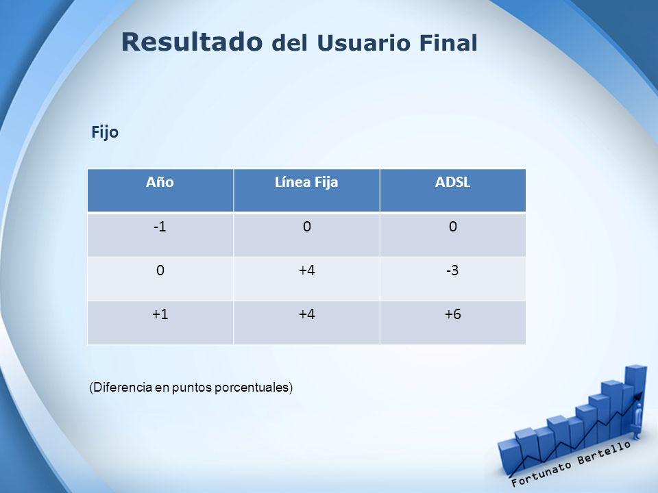 Resultado del Usuario Final