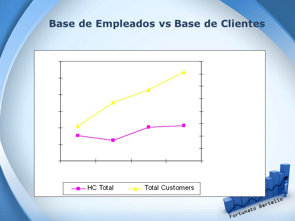 Base de Empleados vs Base de Clientes