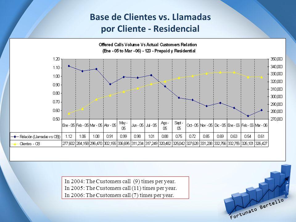 Base de Clientes vs. Llamadas por Cliente - Residencial