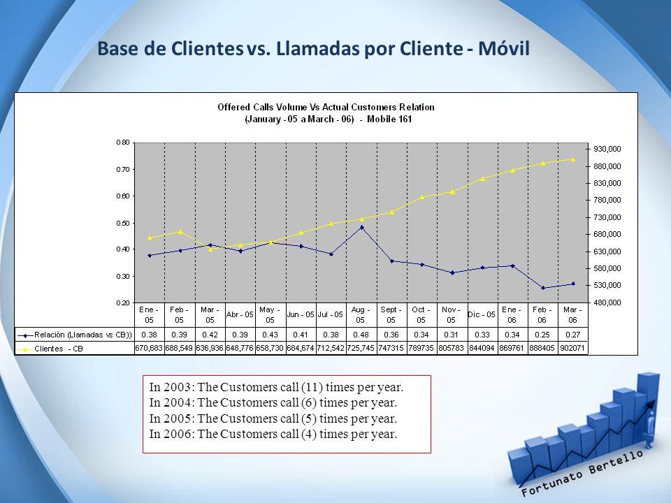 Base de Clientes vs. Llamadas por Cliente - Móvil