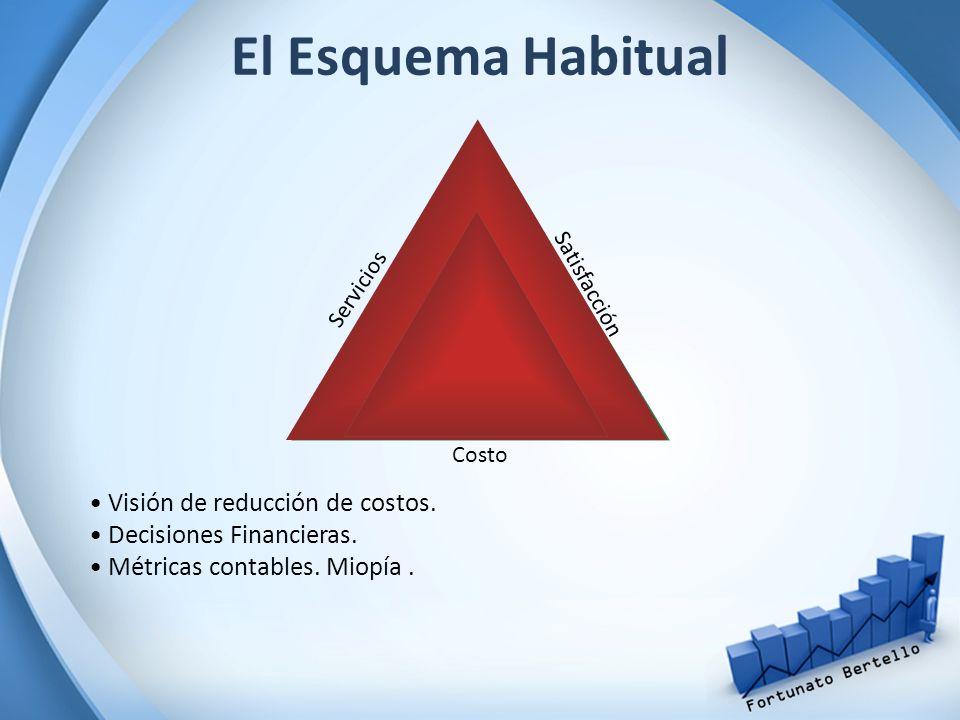 El Esquema Habitual Visión de reducción de costos.