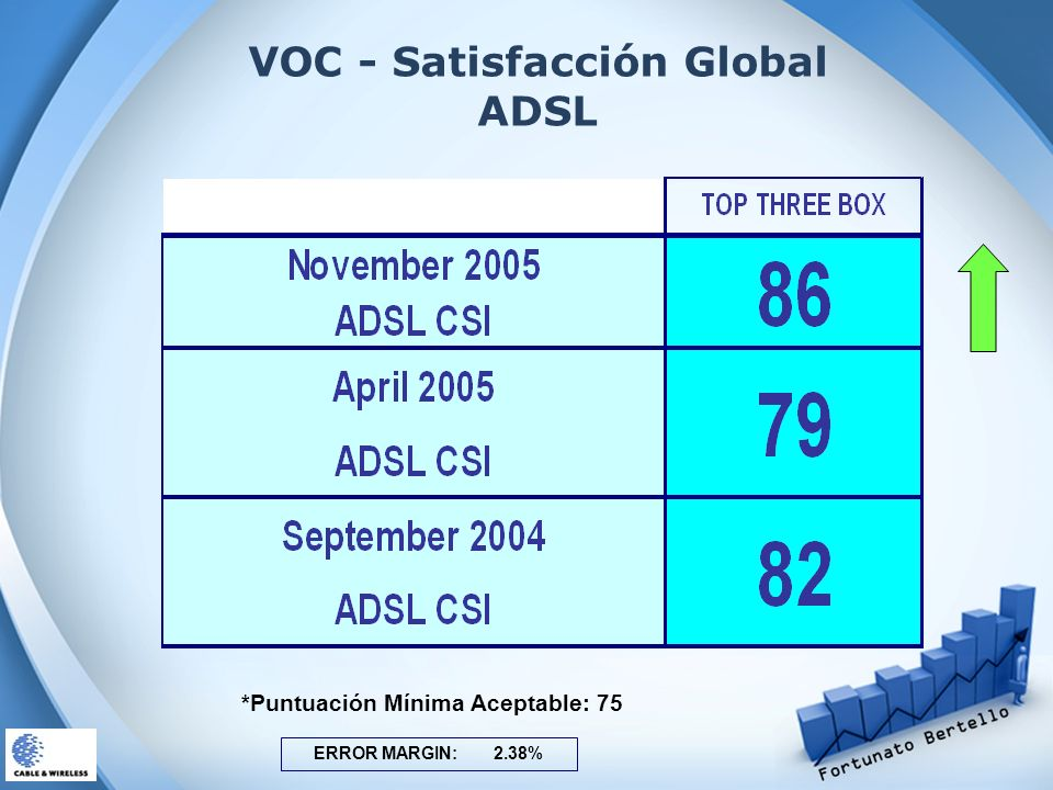 VOC - Satisfacción Global ADSL