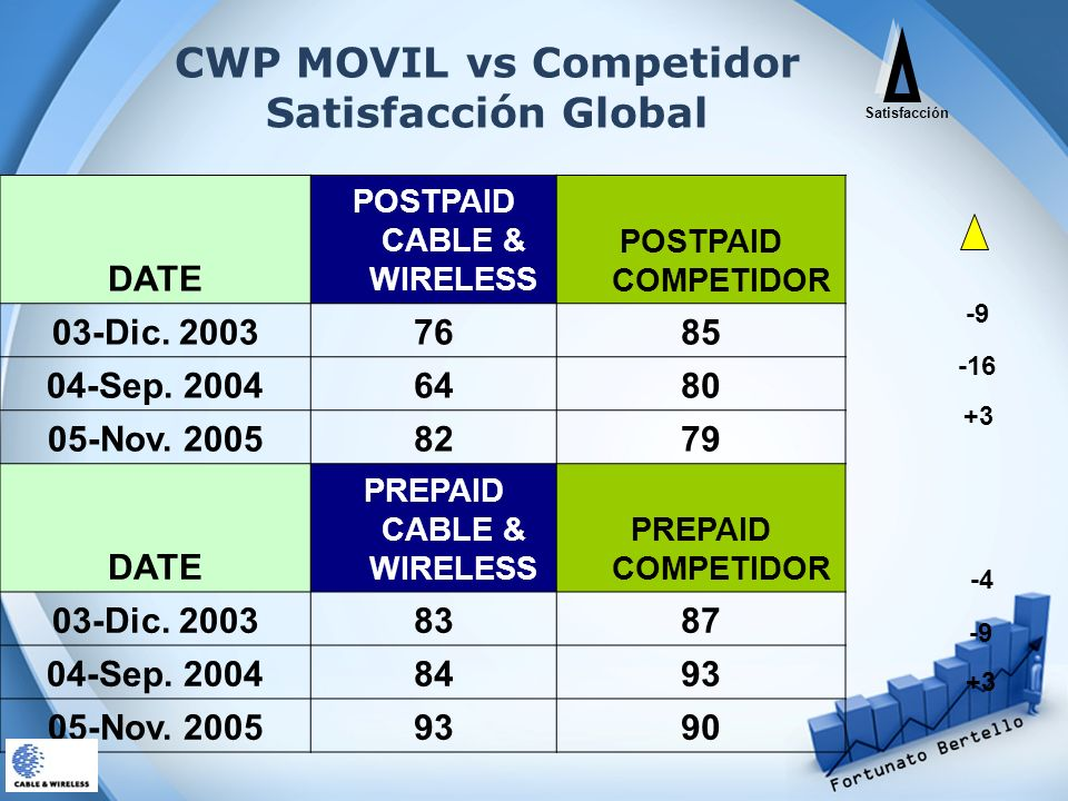 CWP MOVIL vs Competidor Satisfacción Global