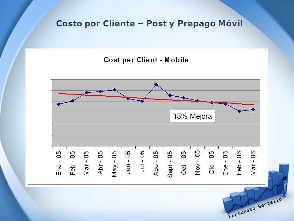 Costo por Cliente – Post y Prepago Móvil