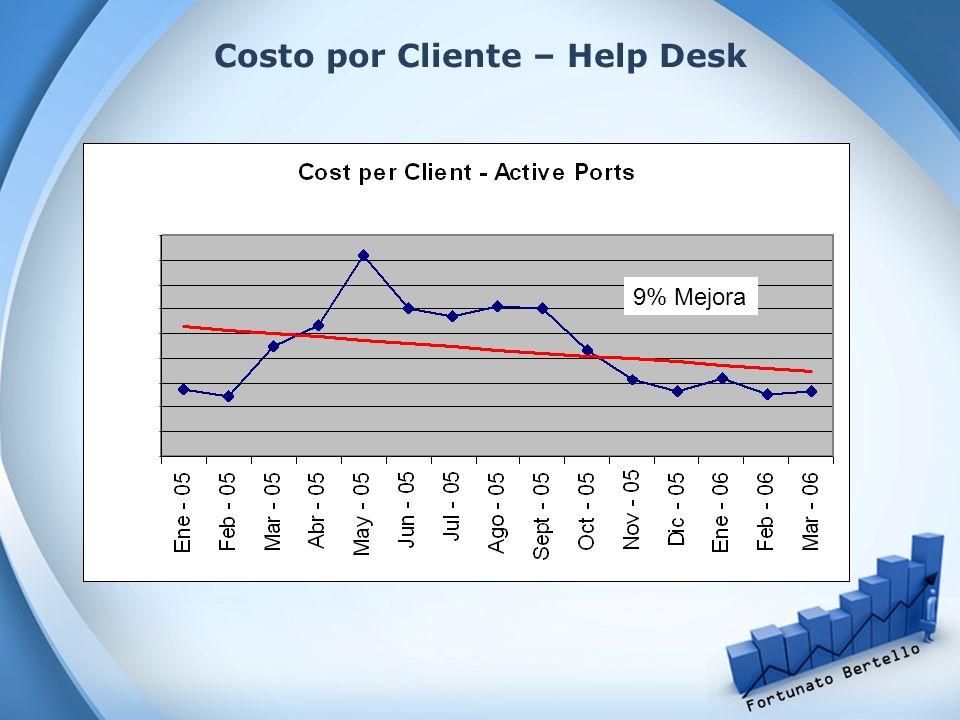 Costo por Cliente – Help Desk
