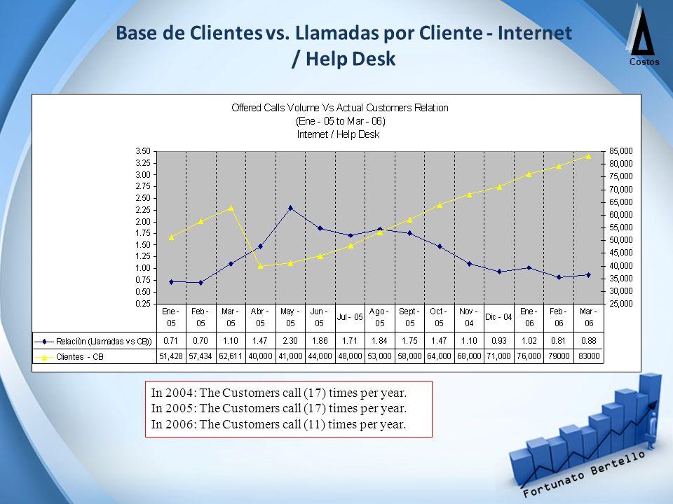 Base de Clientes vs. Llamadas por Cliente - Internet / Help Desk