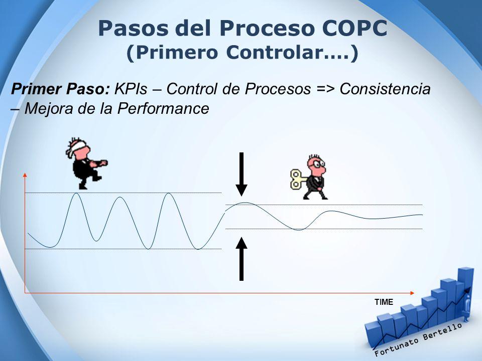 Pasos del Proceso COPC (Primero Controlar….)