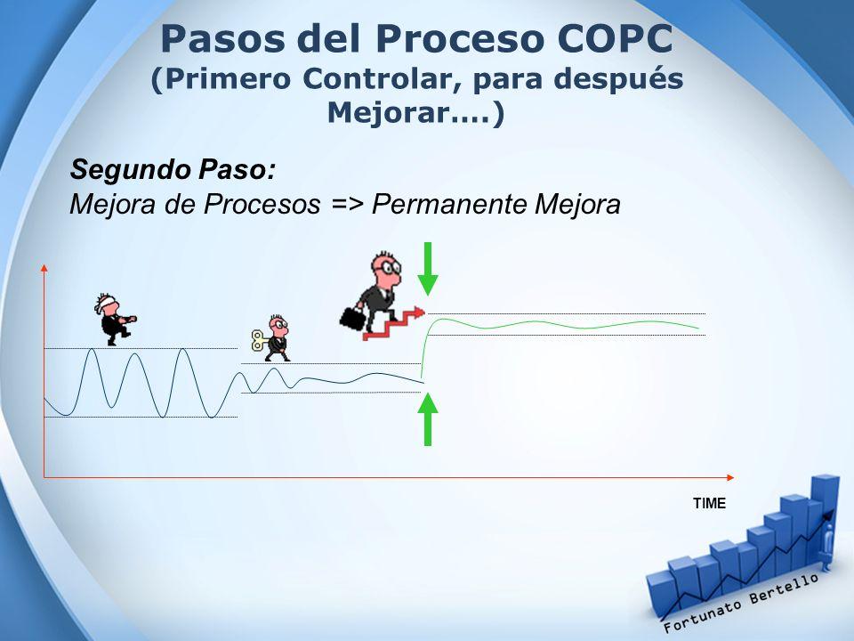 Pasos del Proceso COPC (Primero Controlar, para después Mejorar….)