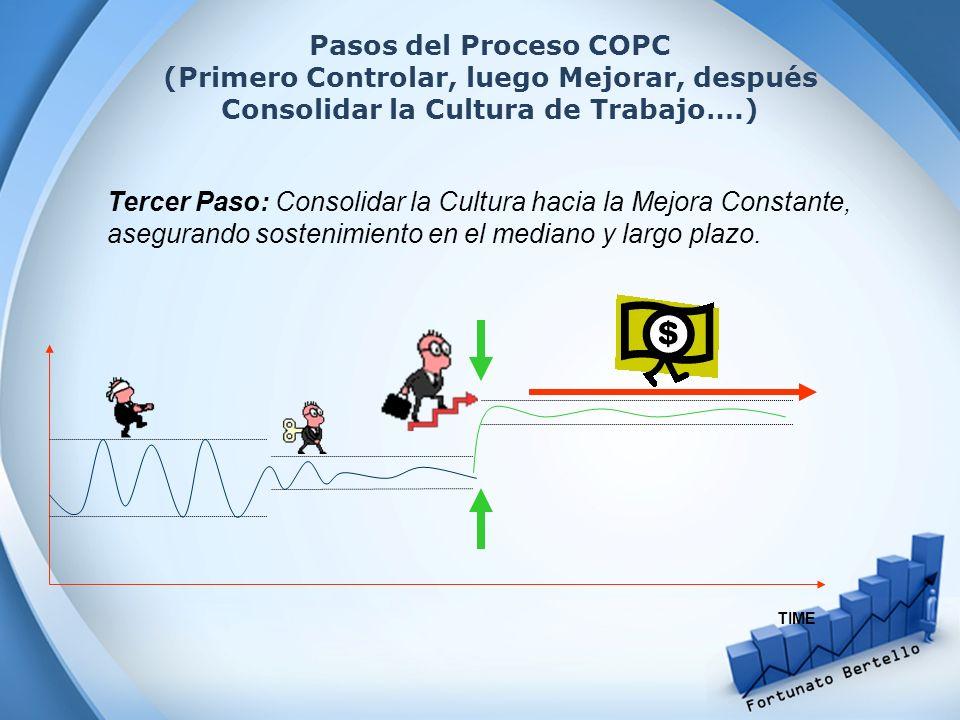 Pasos del Proceso COPC (Primero Controlar, luego Mejorar, después Consolidar la Cultura de Trabajo….)