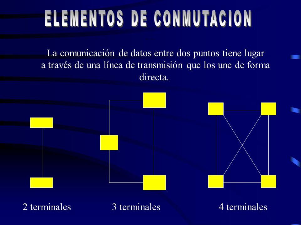 Elementos de Conmutación