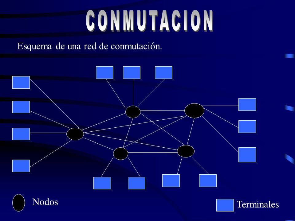 CONMUTACION Esquema de una red de conmutación. Nodos Terminales