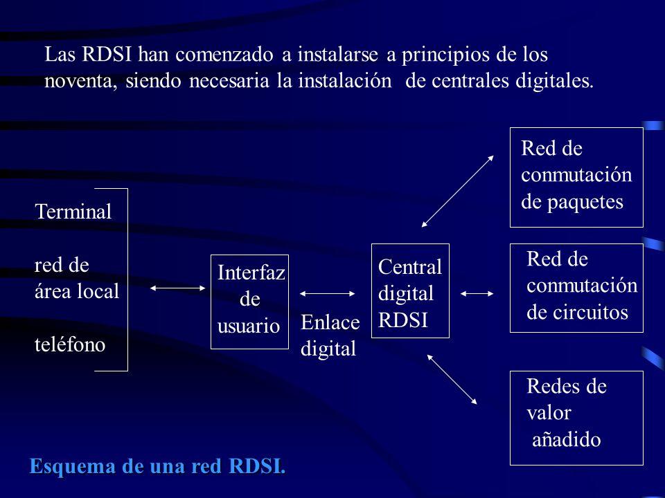 Las RDSI han comenzado a instalarse a principios de los
