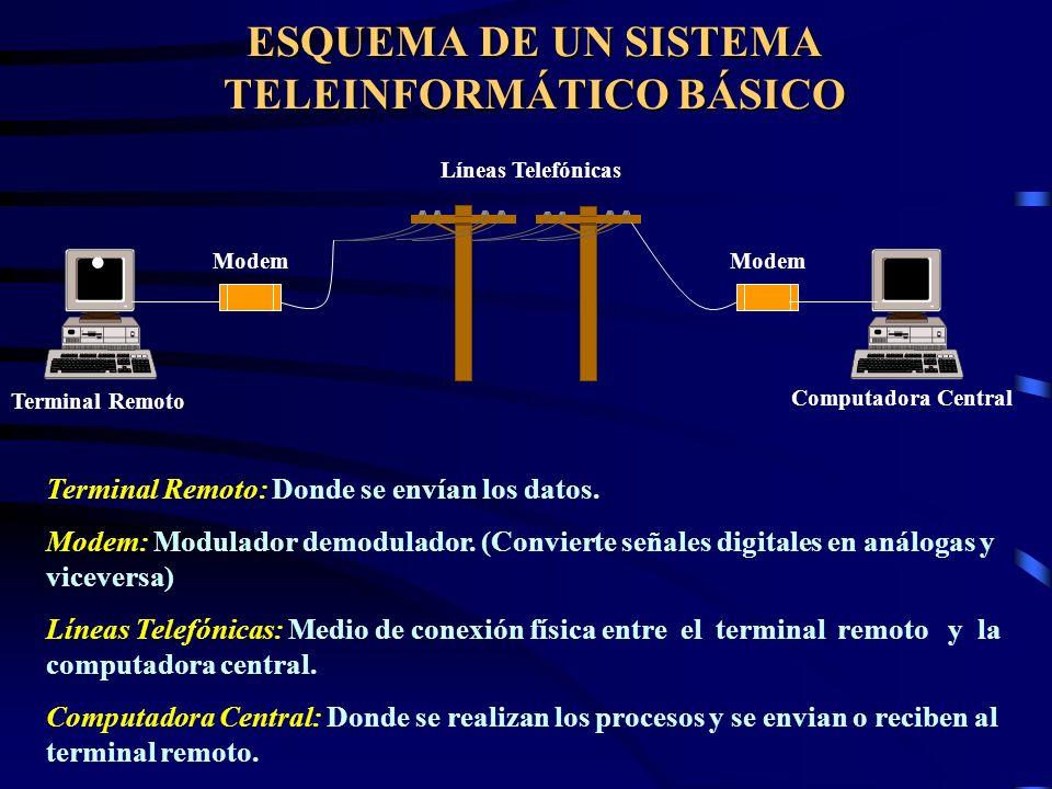 ESQUEMA DE UN SISTEMA TELEINFORMÁTICO BÁSICO