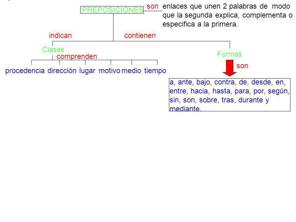 son enlaces que unen 2 palabras de modo que la segunda explica, complementa o especifica a la primera.