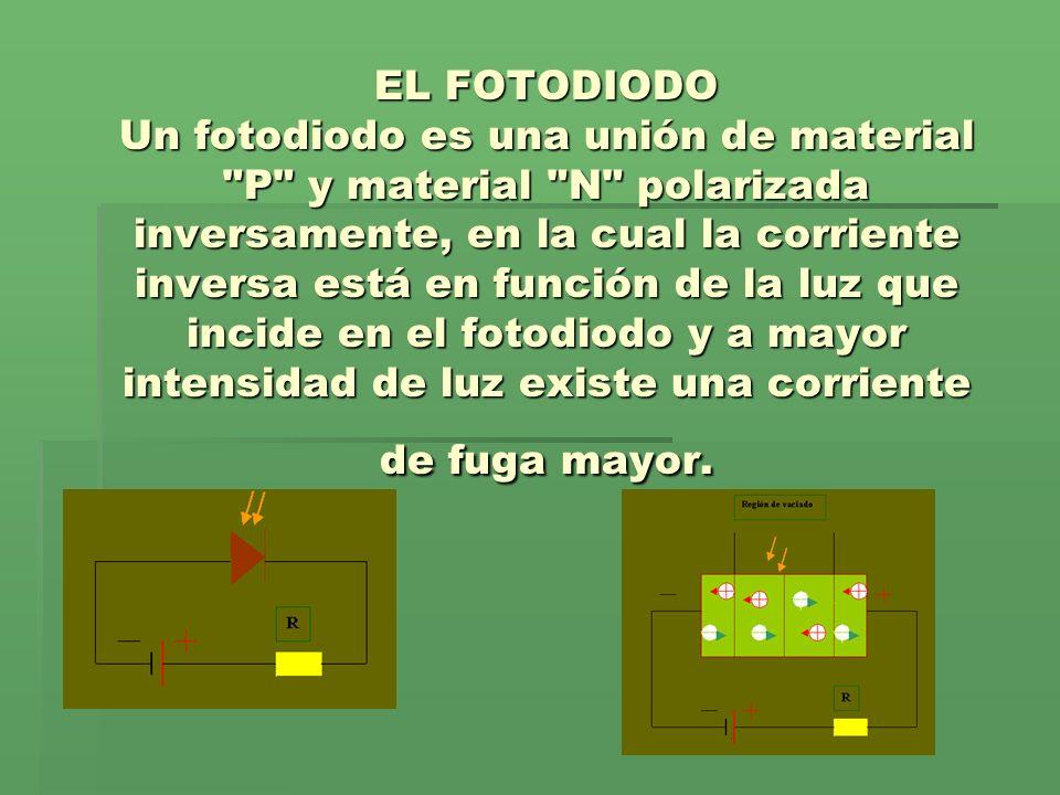 EL FOTODIODO Un fotodiodo es una unión de material P y material N polarizada inversamente, en la cual la corriente inversa está en función de la luz que incide en el fotodiodo y a mayor intensidad de luz existe una corriente de fuga mayor.