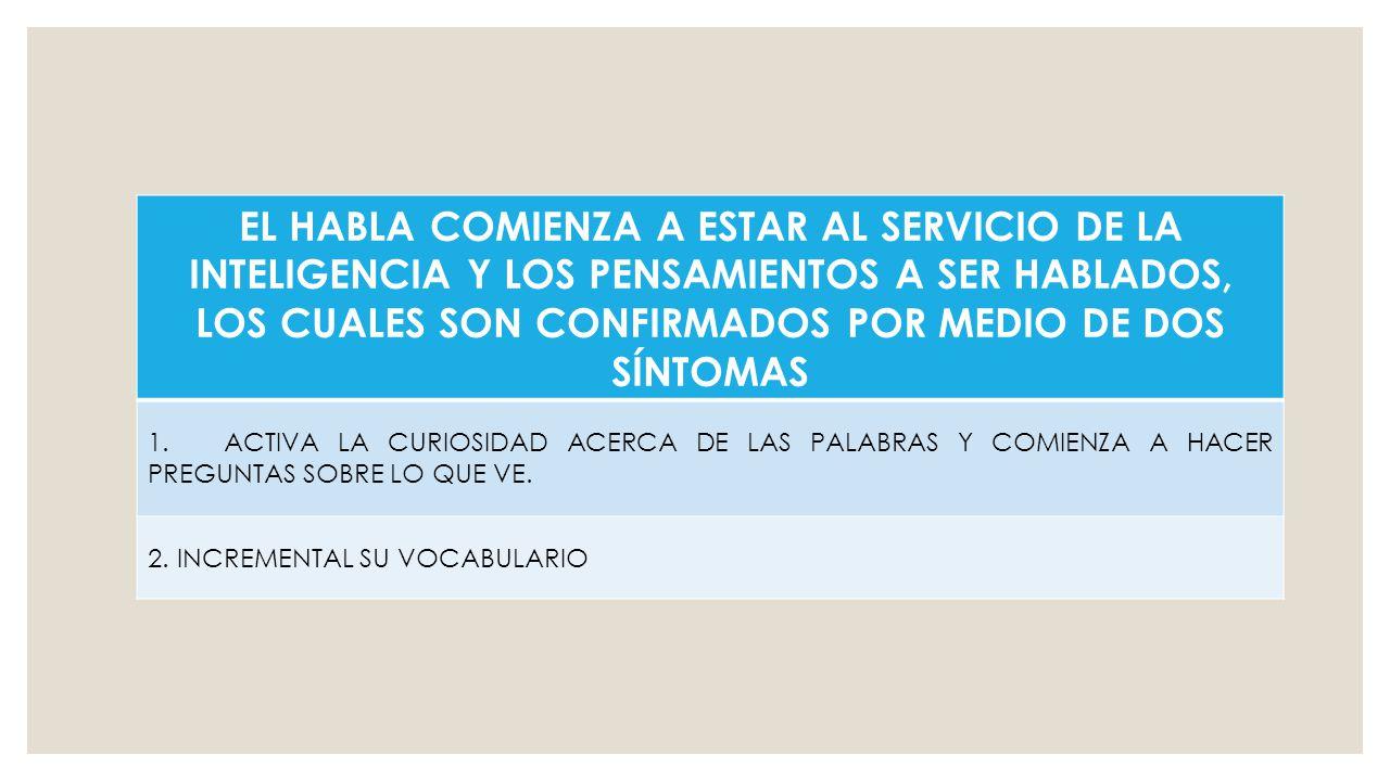 EL HABLA COMIENZA A ESTAR AL SERVICIO DE LA INTELIGENCIA Y LOS PENSAMIENTOS A SER HABLADOS, LOS CUALES SON CONFIRMADOS POR MEDIO DE DOS SÍNTOMAS