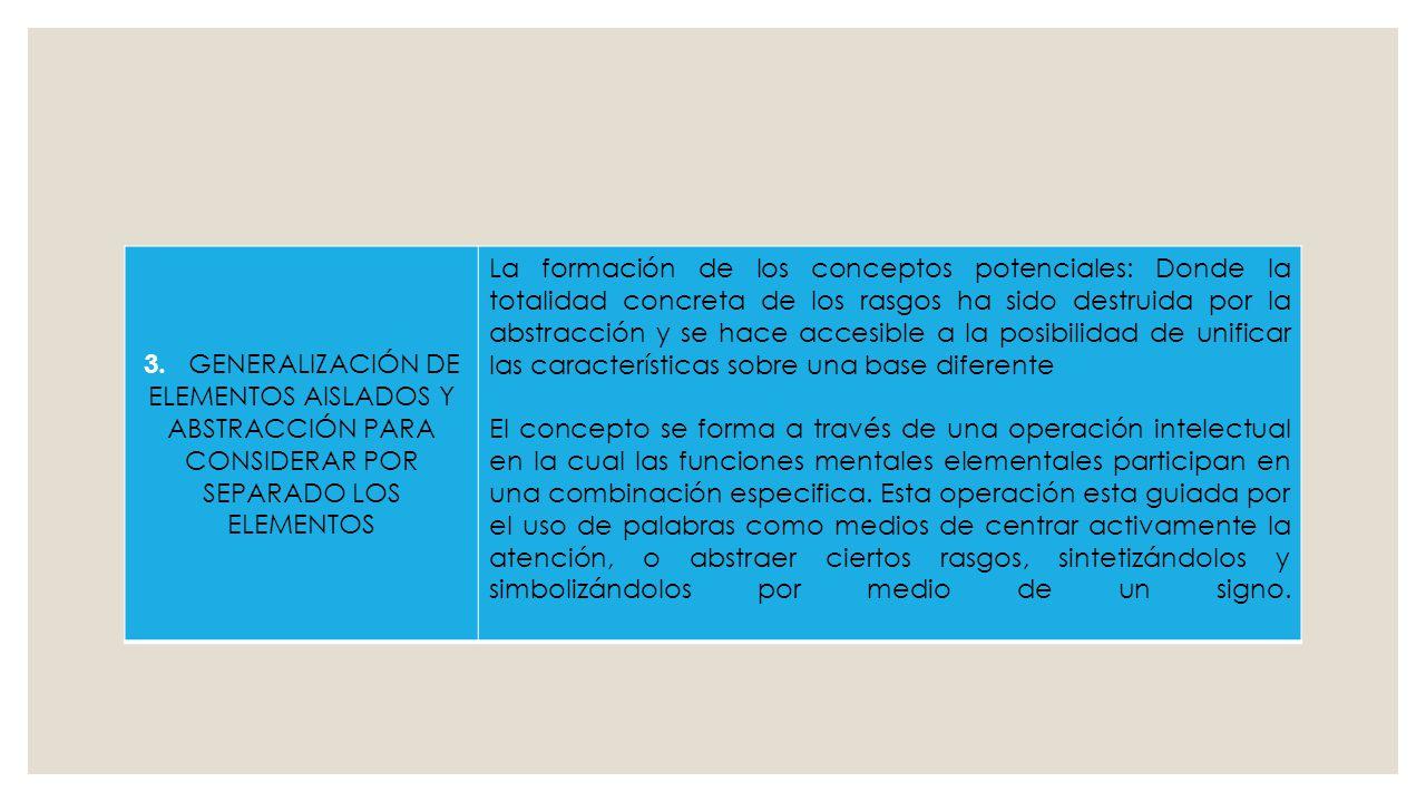 3. GENERALIZACIÓN DE ELEMENTOS AISLADOS Y ABSTRACCIÓN PARA CONSIDERAR POR SEPARADO LOS ELEMENTOS