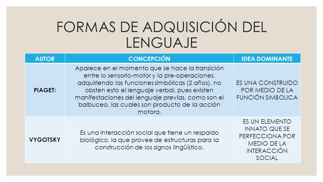 FORMAS DE ADQUISICIÓN DEL LENGUAJE