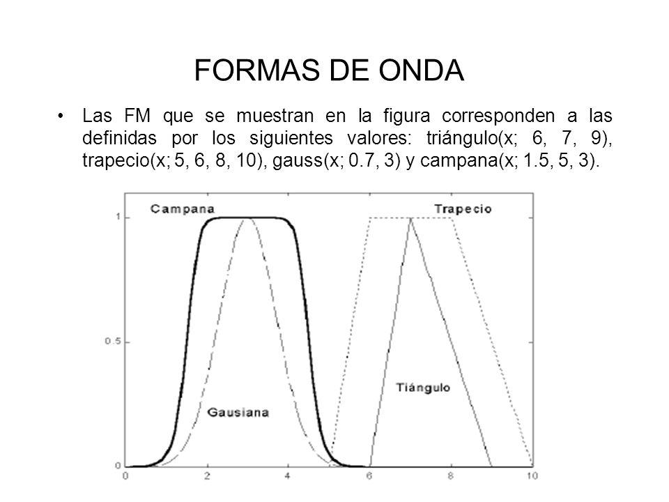 FORMAS DE ONDA