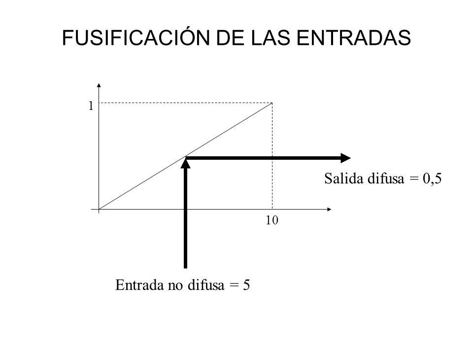 FUSIFICACIÓN DE LAS ENTRADAS
