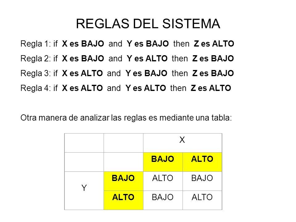 REGLAS DEL SISTEMA Regla 1: if X es BAJO and Y es BAJO then Z es ALTO