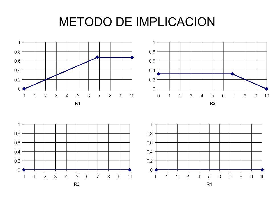 METODO DE IMPLICACION