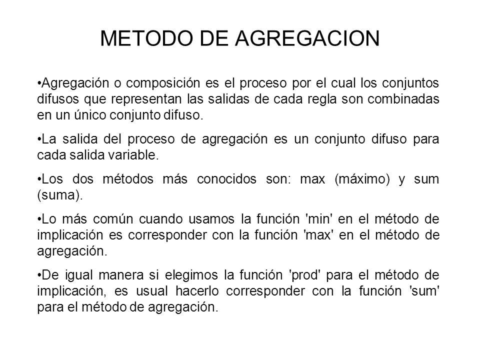 METODO DE AGREGACION