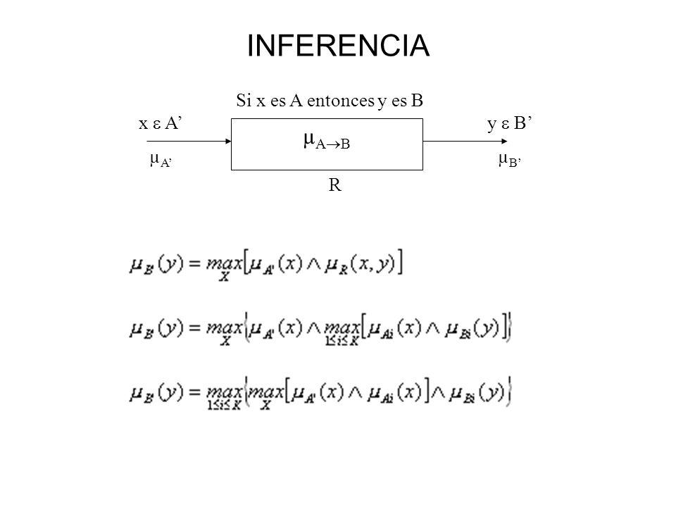 INFERENCIA Si x es A entonces y es B x  A' µA' y  B' µB' µAB R