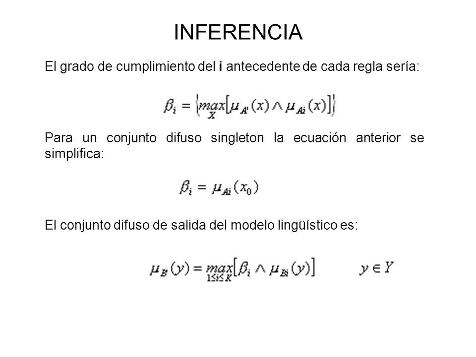 INFERENCIAEl grado de cumplimiento del i antecedente de cada regla sería: Para un conjunto difuso singleton la ecuación anterior se simplifica: