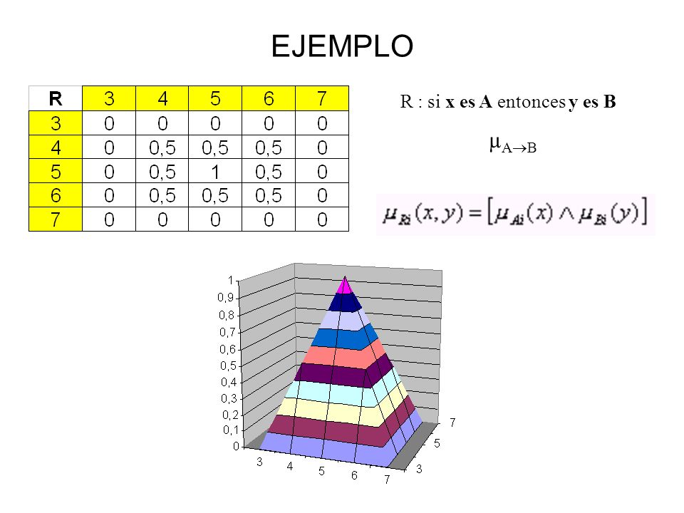EJEMPLO R : si x es A entonces y es B µAB