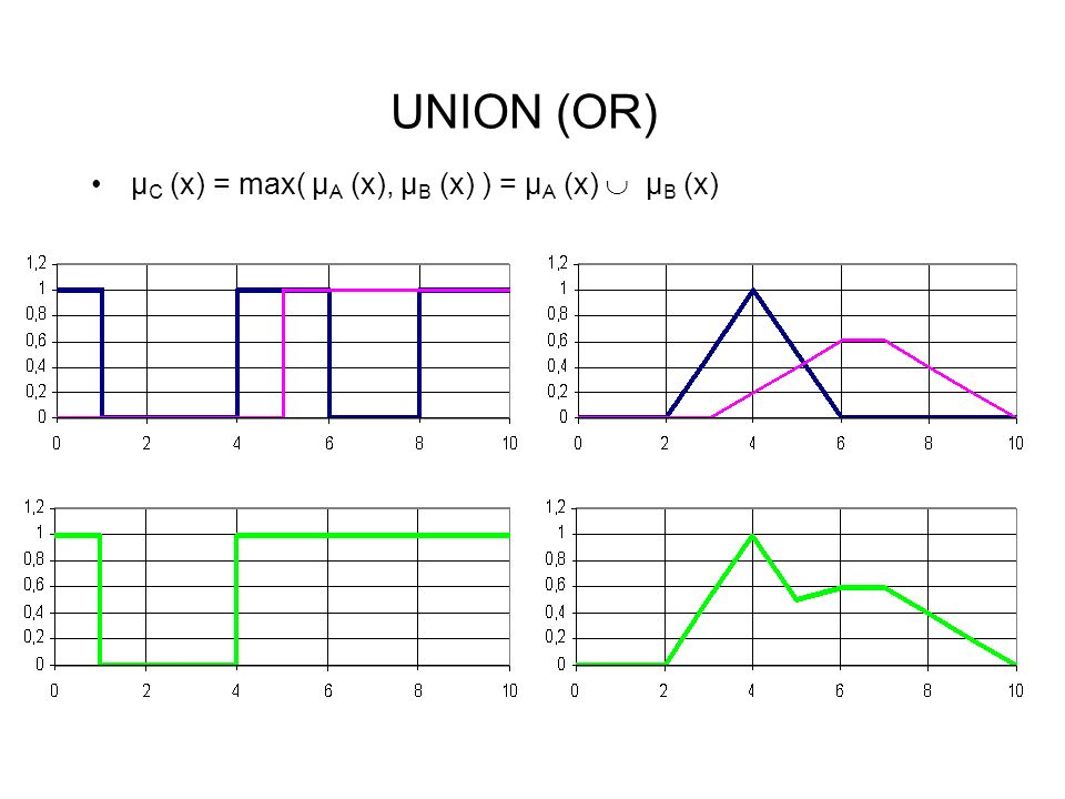 UNION (OR) µC (x) = max( µA (x), µB (x) ) = µA (x)  µB (x)