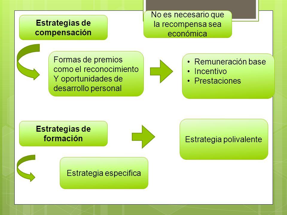 Estrategias de compensación Estrategias de formación