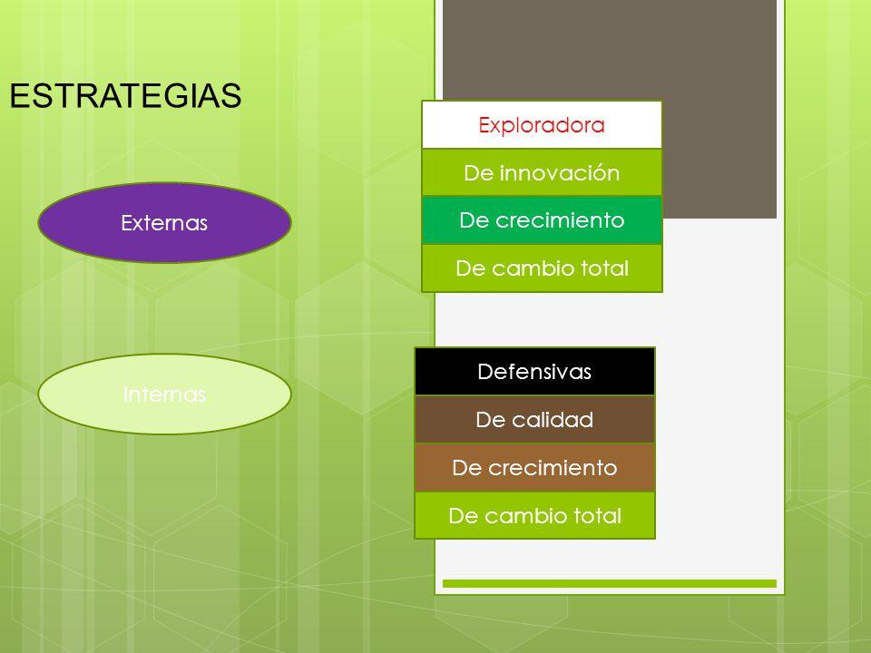 ESTRATEGIAS Exploradora De innovación Externas De crecimiento