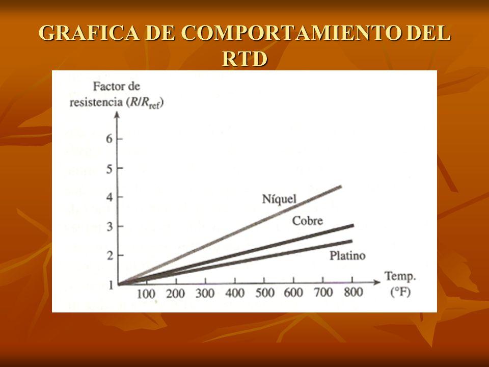 GRAFICA DE COMPORTAMIENTO DEL RTD