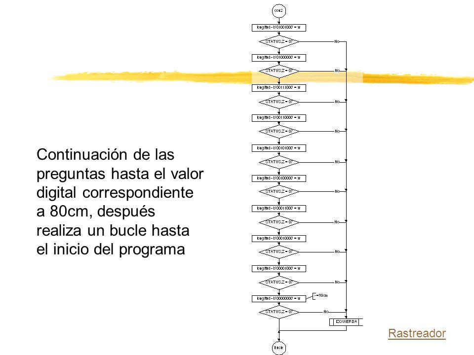 Continuación de las preguntas hasta el valor digital correspondiente a 80cm, después realiza un bucle hasta el inicio del programa