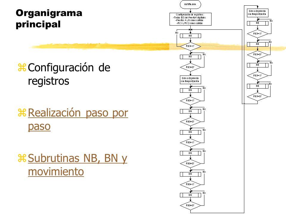 Organigrama principal