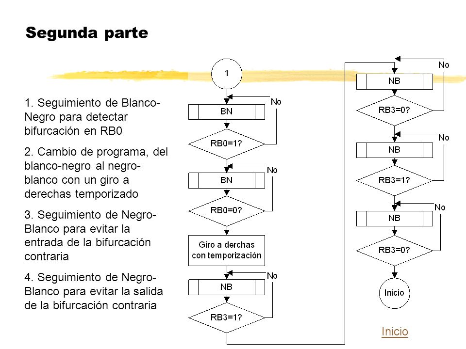 Segunda parte 1. Seguimiento de Blanco-Negro para detectar bifurcación en RB0.