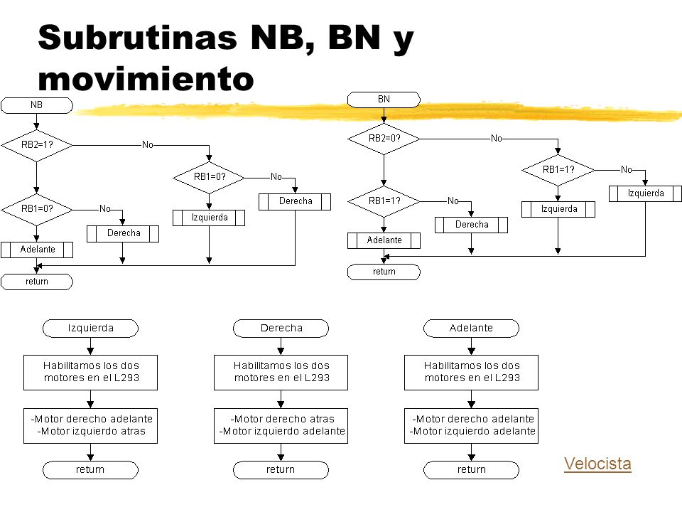 Subrutinas NB, BN y movimiento