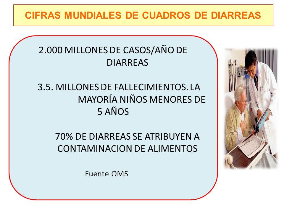 CIFRAS MUNDIALES DE CUADROS DE DIARREAS