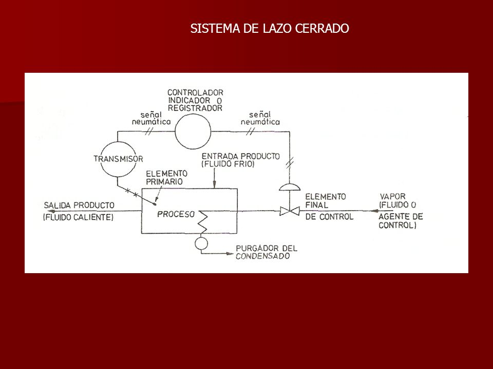 SISTEMA DE LAZO CERRADO