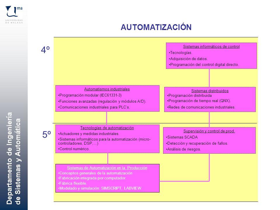 4º 5º AUTOMATIZACIÓN Sistemas informáticos de control Tecnologías.