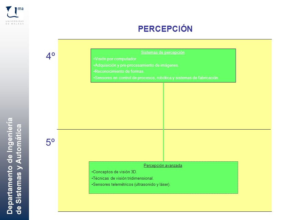 Sistemas de percepción