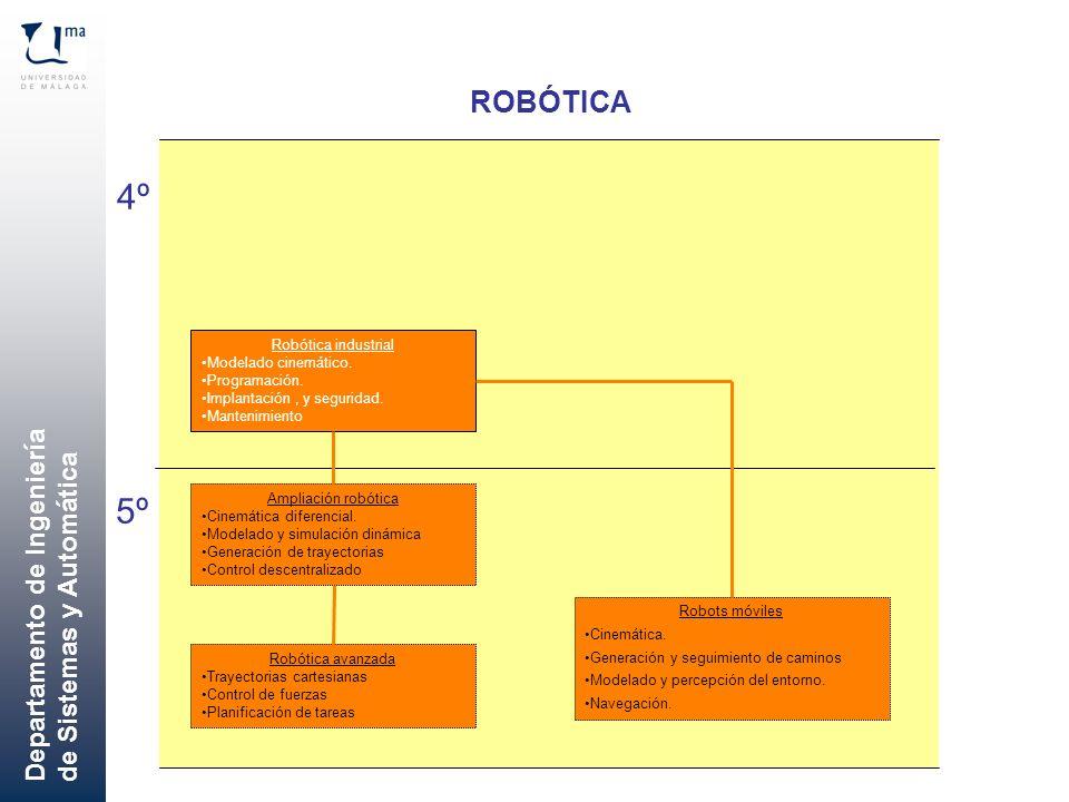 4º 5º ROBÓTICA Robótica industrial Modelado cinemático. Programación.