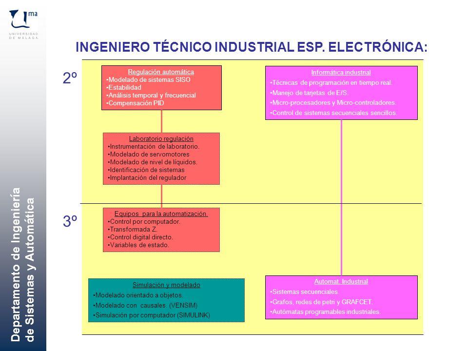 INGENIERO TÉCNICO INDUSTRIAL ESP. ELECTRÓNICA: