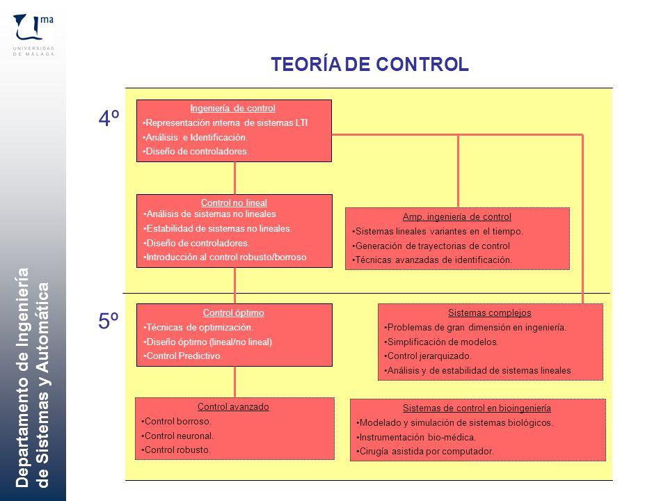 4º 5º TEORÍA DE CONTROL Ingeniería de control