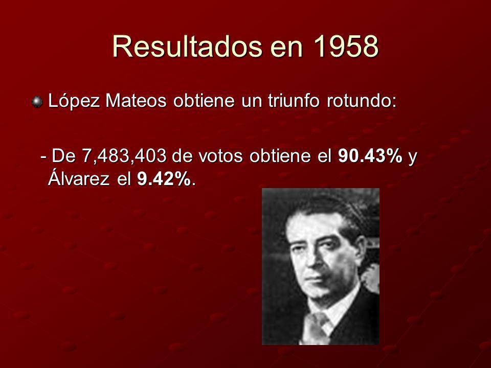 Resultados en 1958 López Mateos obtiene un triunfo rotundo: